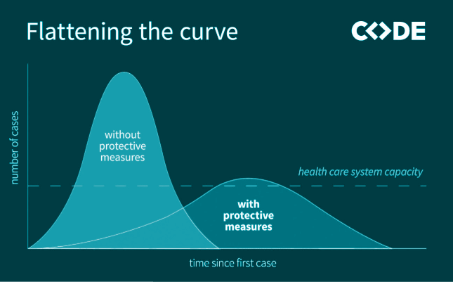 Flattening the curve Grafik Code University