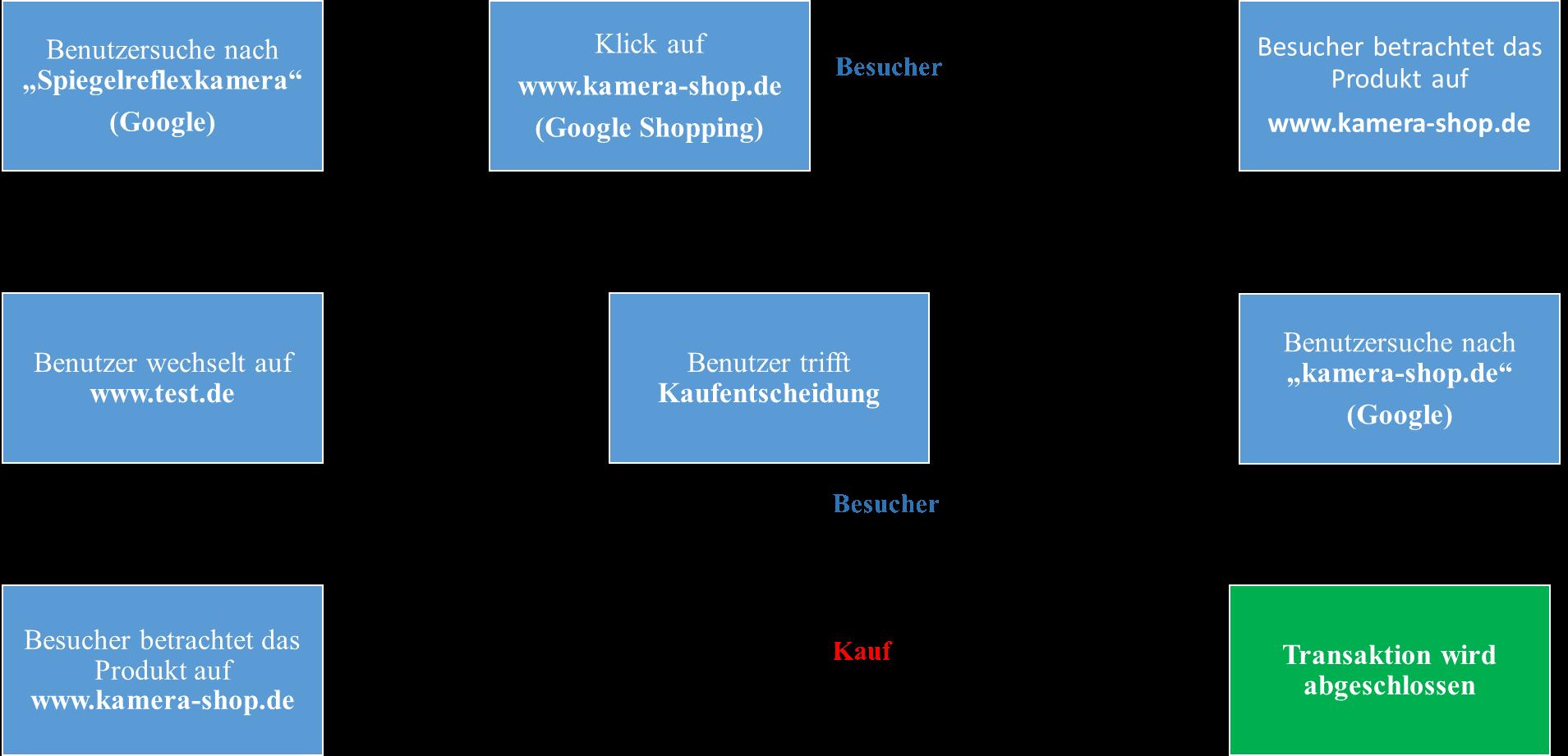 Beispiel unzureichender Conversion Attribution