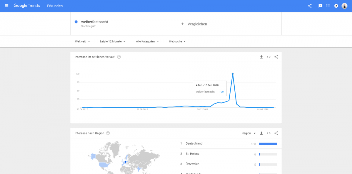 Google Trends saisonale Keywords analysieren