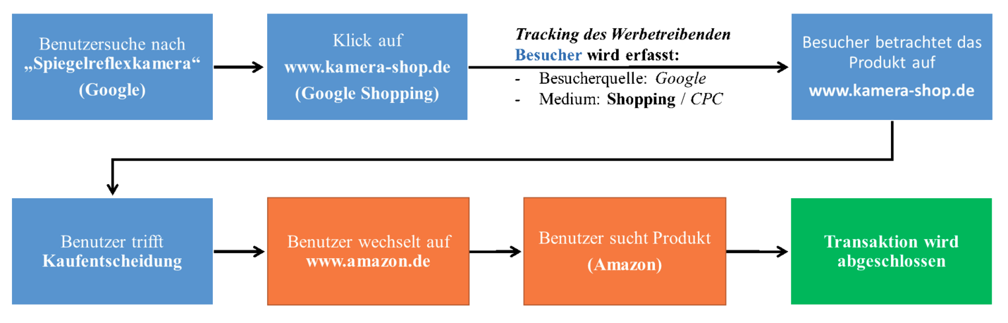 Multi Channel Problematik bei Amazon