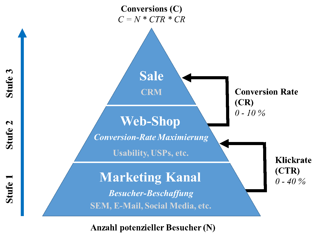 Pyramide Marketingkanäle Onlineshop SEO