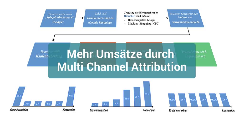Mehr Umsätze durch Multi Channel Attribution